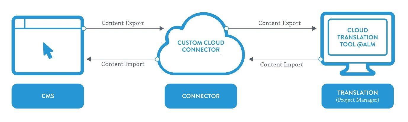 Custom cloud connector setup